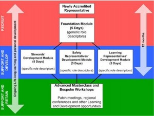 diagram showing learning pathway
