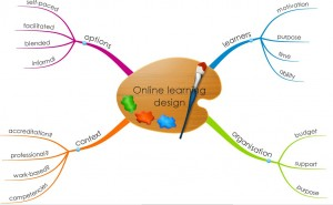 mindmap of the 4 dimensions