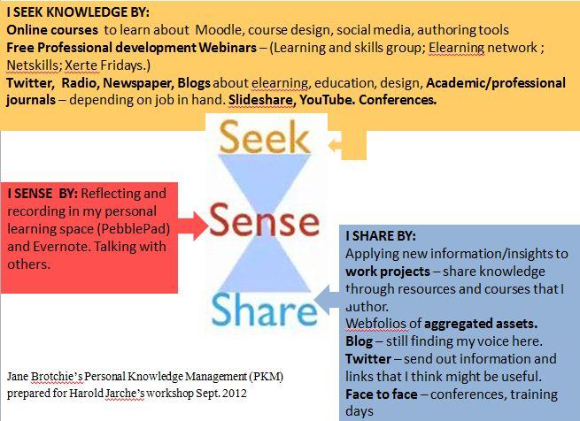 Jane's PKM based on the seek, sense, share model